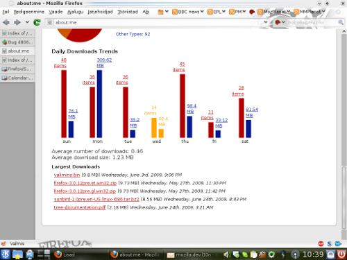Allalaadimiste statistika nädalapäevade lõikes